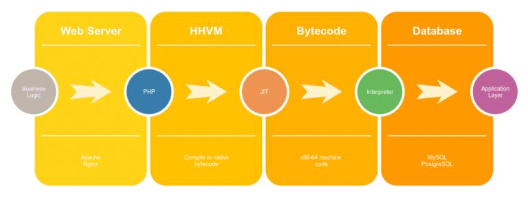 php,app,development,mygo,server1,აპპ,აპლიკაციის დამზადება,ჰოსტინგი,სერვერი,სერვერ1,მაიგოუ,საიტების დამზადება